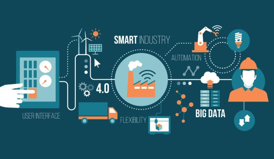 immagine dimostrativa del processo di smart industry