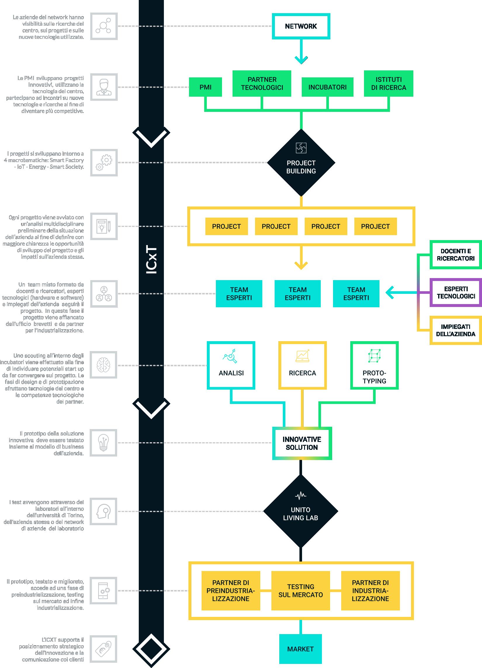 immagine riassuntiva del metodo icxt
